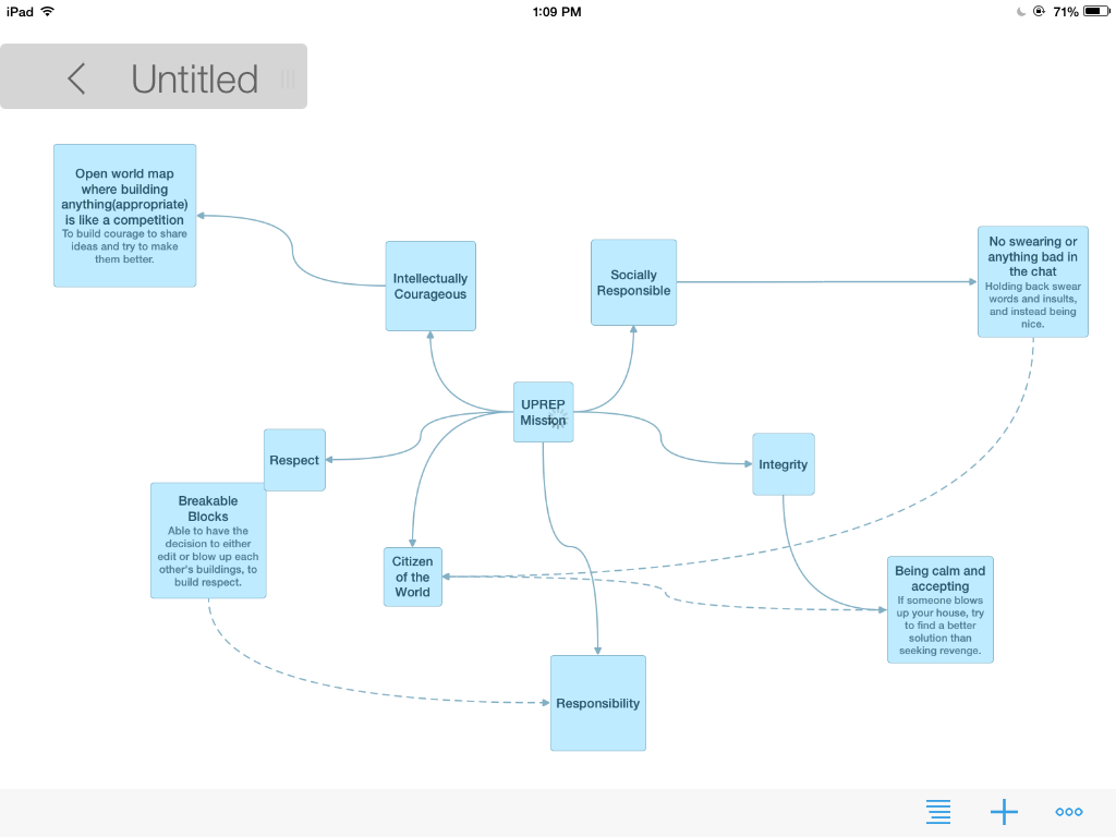 Mindmapping the Mission Statement